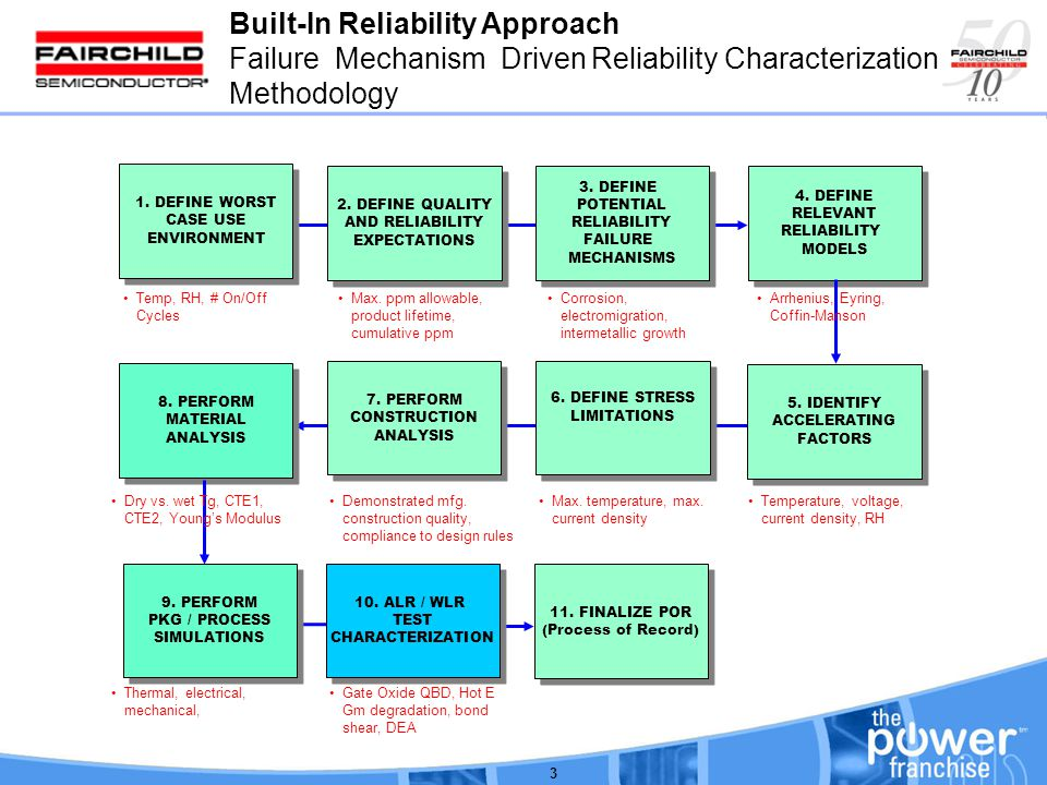 Develop for Reliability 14