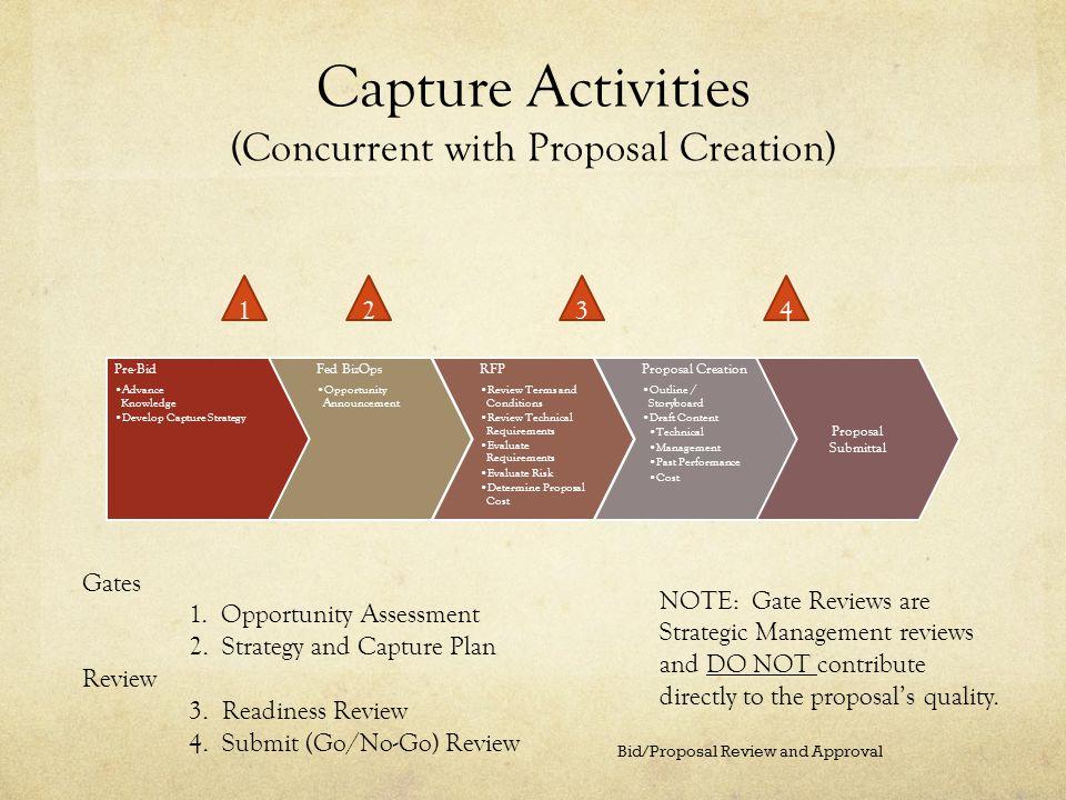 Capture Activities (Concurrent with Proposal Creation) Pre-Bid Advance Knowledge Develop Capture Strategy Fed BizOps Opportunity Announcement RFP Revi