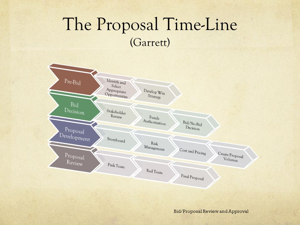 The Proposal Time-Line (Garrett) Bid/Proposal Review and Approval