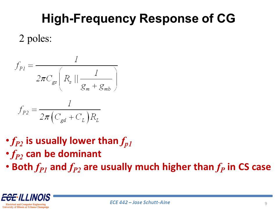 ECE 442 – Jose Schutt-Aine 20 Capacitance C gs1 sees a resistance R sig Capacitance C gd1 sees a resistance R gd1 Capacitance (C db1 +C gs2 ) sees resistance R d1 Capacitance (C L +C gd2 ) sees resistance (R L ||R out ) MOS Cascode at High Frequency