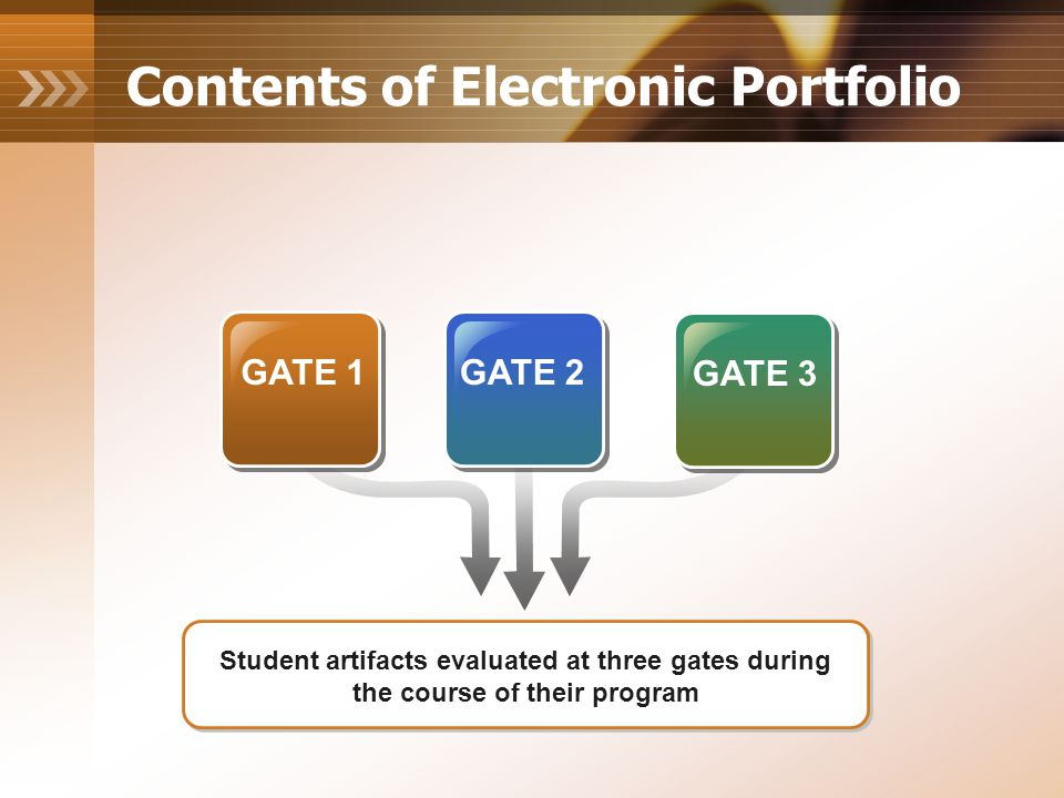 Contents of Electronic Portfolio GATE 1GATE 2 GATE 3 Student artifacts evaluated at three gates during the course of their program