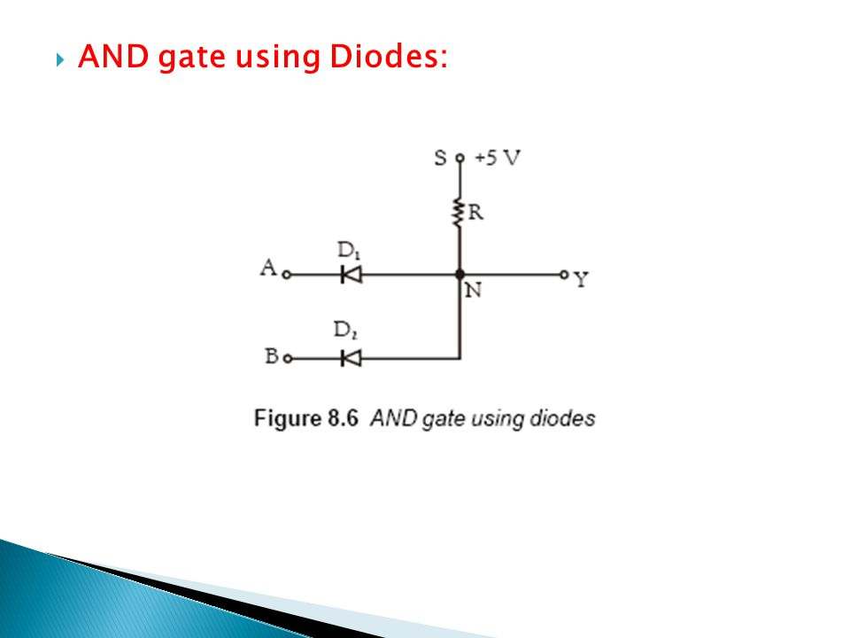 AND gate using Diodes: