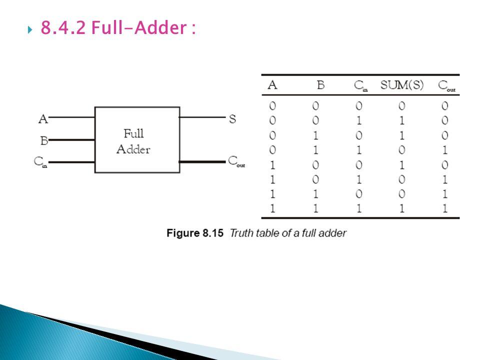 8.4.2 Full-Adder :