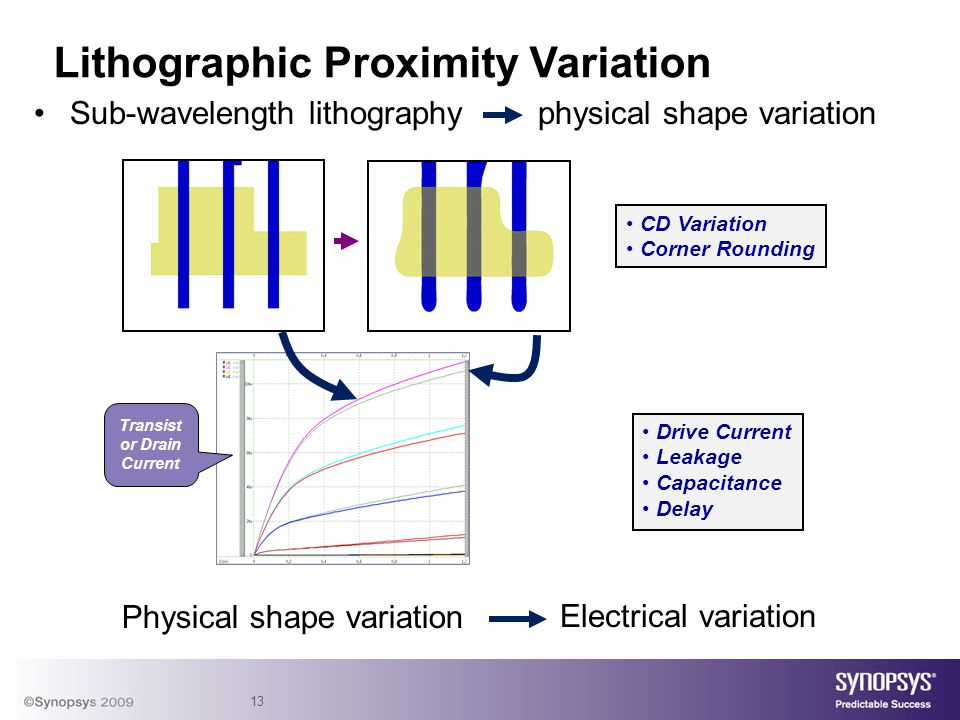 13 Lithographic Proximity Variation Sub-wavelength lithography physical shape variation Physical shape variation Electrical variation CD Variation Cor