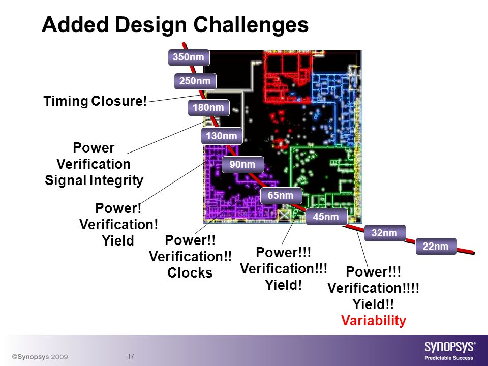 17 Added Design Challenges 250nm 180nm 130nm 90nm 65nm 350nm 45nm 32nm 22nm Timing Closure! Power Verification Signal Integrity Power! Verification! Y