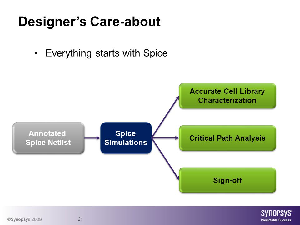 21 Designers Care-about Everything starts with Spice Annotated Spice Netlist Annotated Spice Netlist Accurate Cell Library Characterization Accurate Cell Library Characterization Spice Simulations Spice Simulations Critical Path Analysis Sign-off