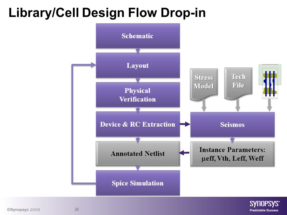 26 Library/Cell Design Flow Drop-in Schematic Layout Physical Verification Physical Verification Device & RC Extraction Annotated Netlist Spice Simula