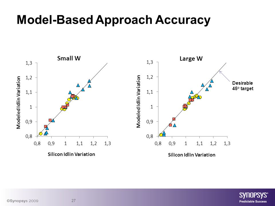 27 Model-Based Approach Accuracy Desirable 45 o target