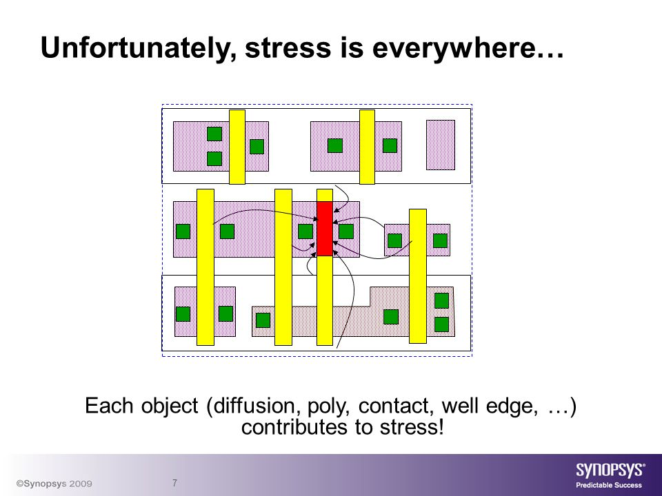 7 Unfortunately, stress is everywhere… Each object (diffusion, poly, contact, well edge, …) contributes to stress!