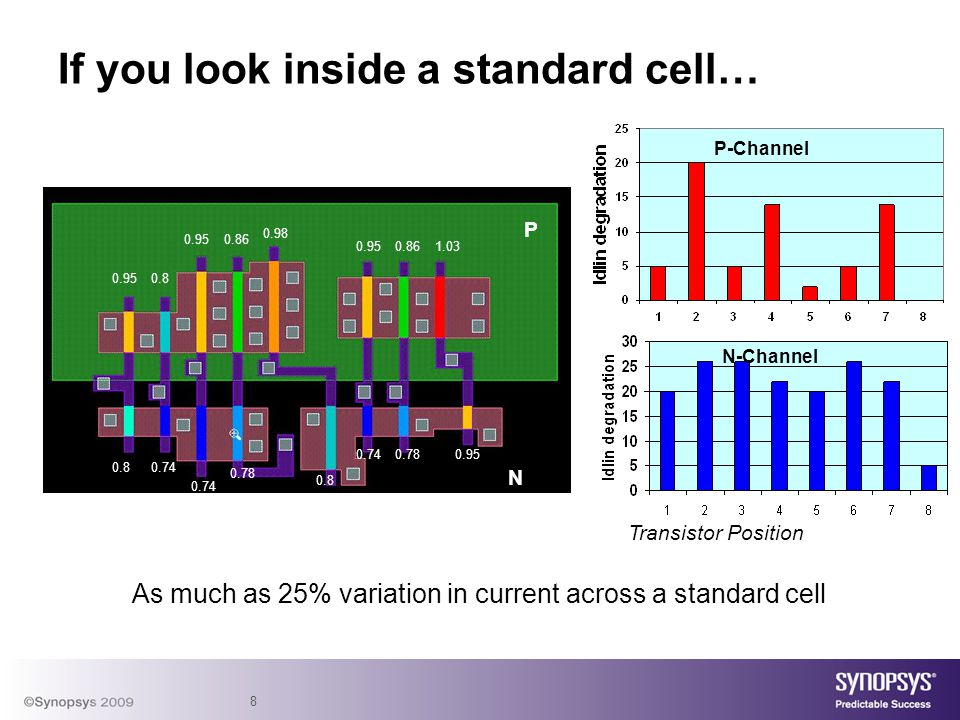 8 If you look inside a standard cell… As much as 25% variation in current across a standard cell 0.950.8 0.950.86 0.98 0.950.861.03 0.80.74 0.78 0.8 0.740.780.95 P N P-Channel N-Channel Transistor Position