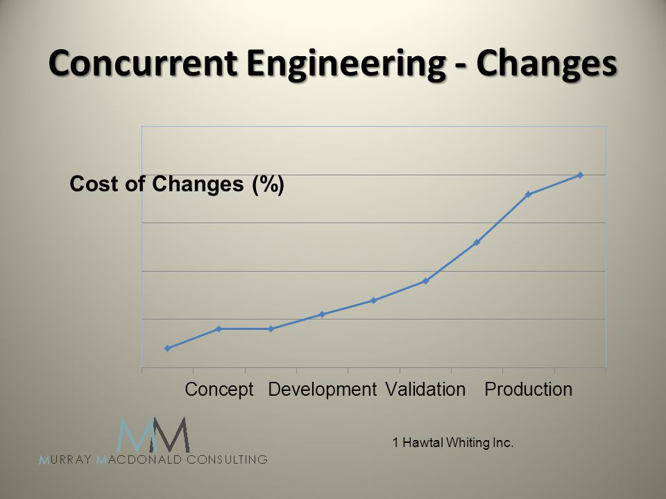 Concurrent Engineering - Changes Cost of Changes (%) 1 Hawtal Whiting Inc.