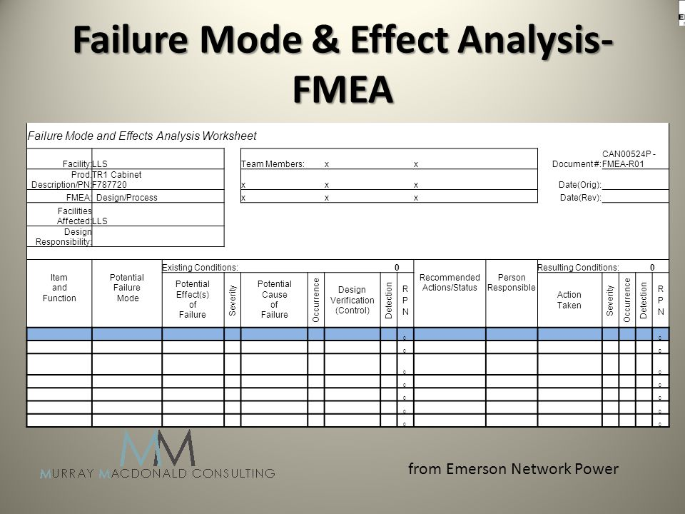 Failure Mode & Effect Analysis- FMEA Failure Mode and Effects Analysis Worksheet Facility:LLS Team Members: x x Document #: CAN00524P - FMEA-R01 Prod.
