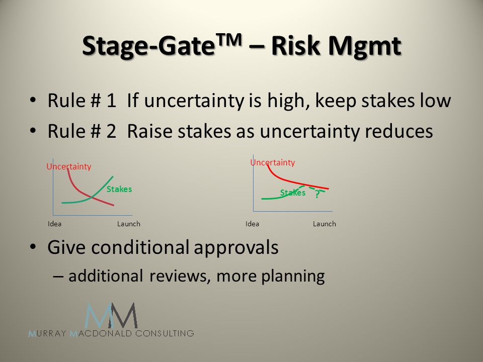 Stage-Gate TM – Risk Mgmt Rule # 1 If uncertainty is high, keep stakes low Rule # 2 Raise stakes as uncertainty reduces Idea Launch Idea Launch Give conditional approvals – additional reviews, more planning Uncertainty Stakes Uncertainty Stakes