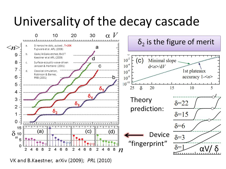 Universality of the decay cascade VK and B.Kaestner, arXiv (2009); PRL (2010) Device fingerprint αV/ δ a.Si nanowire dots, pulsed, T=20K Fujiwara et al.