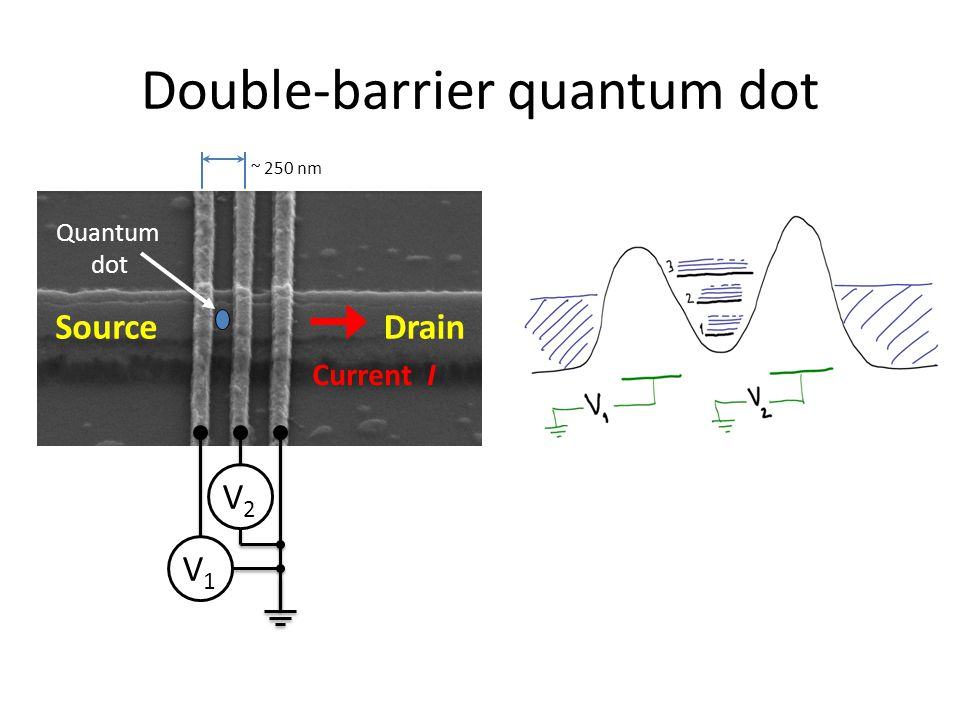 Double-barrier quantum dot ~ 250 nm Source Quantum dot Current I Drain V2V2 V1V1
