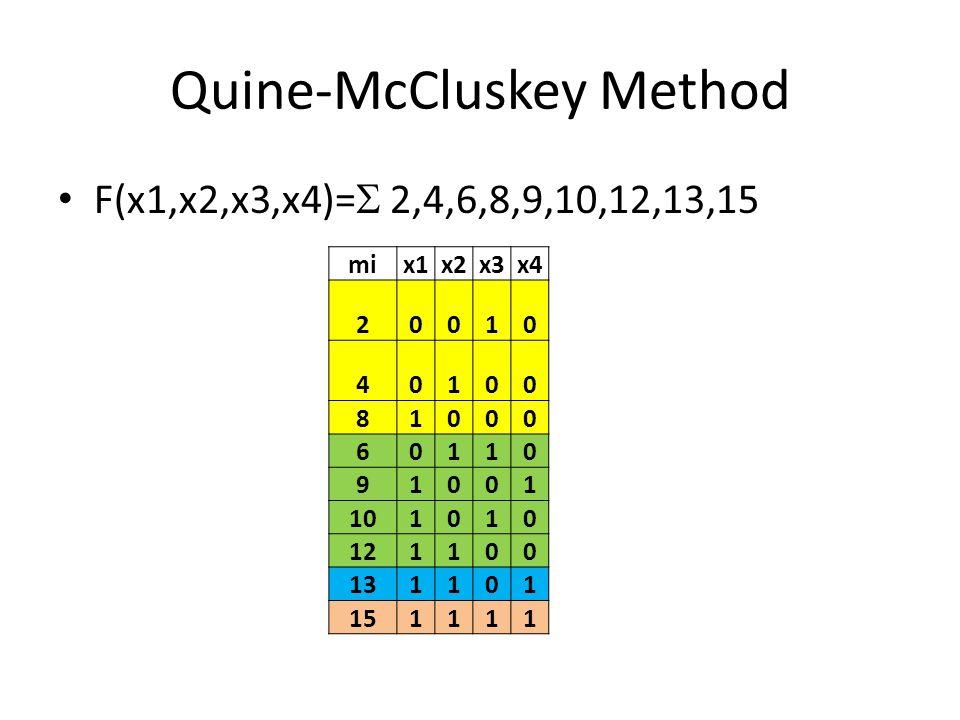 Quine-McCluskey Method List 1List 2List 3 mix1x2x3x4mix1x2x3x4mix1x2x3x4 20010ok2,60-10 8,9,12,131-0- 40100ok2,10-010 8,12,9,131-0- 81000ok4,601-0 Finished 60110ok4,12-100 91001ok8,9100-ok 101010ok8,1010-0 121100ok8,121-00ok 131101ok9,131-01ok 151111ok12,13110-ok 13,1511-1