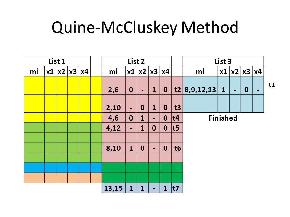 Quine-McCluskey Method 2468910121315 t1 XX XX t2X X t3X X t4 XX t5 X X t6 X X t7 XX 24610 t2X X t3X X t4 XX t5 X t5 is a subset of t4 t6 X t6 is a subset of t3 F(x1,x2,x3,x4)=t1+t7+t3+t4 =x1x3 + x1x2x4 + x2x3x4 + x1x2x4