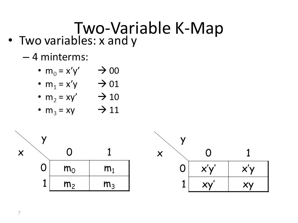 28 Many-Variable Maps Adjacency: – Each square in the x = 0 map is adjacent to the corresponding square in the x = 1 map.
