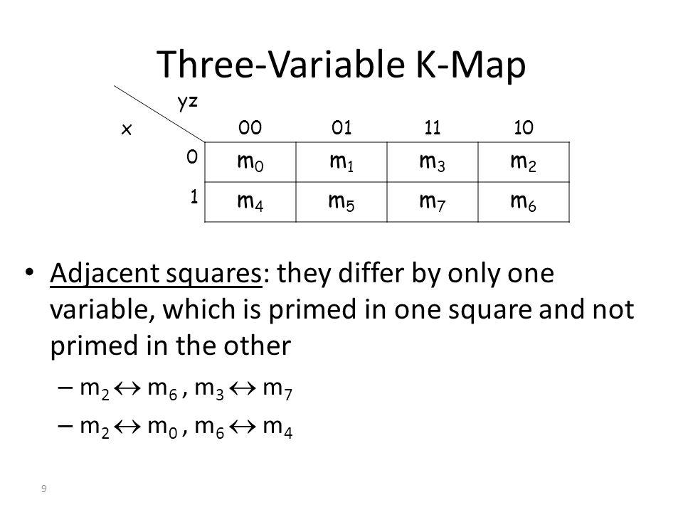 Example: Three-Variable K-Map F 1 (x, y, z) = (2, 3, 4, 5) 11 11 00 00 1 0 10110100 yz x F 1 (x, y, z) = F 2 (x, y, z) = (3, 4, 6, 7) yz x00011110 0 0010 1 1011 F 1 (x, y, z) =