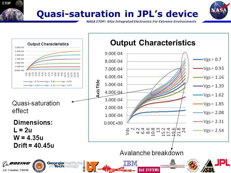 NASA ETDP: SiGe Integrated Electronics For Extreme Environments J.D. Cressler, 3/28/08 ETDP Quasi-saturation in JPLs device Output Characteristics Qua