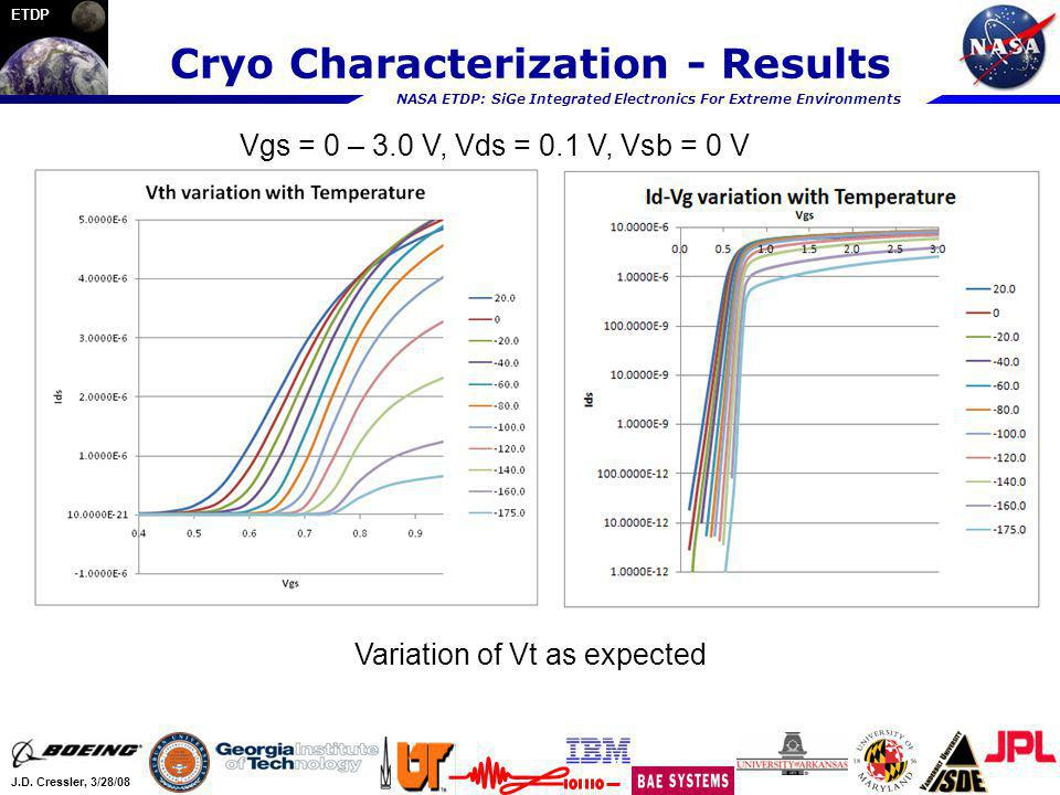 NASA ETDP: SiGe Integrated Electronics For Extreme Environments J.D. Cressler, 3/28/08 ETDP Cryo Characterization - Results Vgs = 0 – 3.0 V, Vds = 0.1