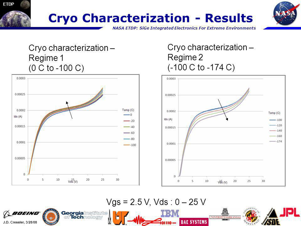 NASA ETDP: SiGe Integrated Electronics For Extreme Environments J.D. Cressler, 3/28/08 ETDP Cryo Characterization - Results Vgs = 2.5 V, Vds : 0 – 25