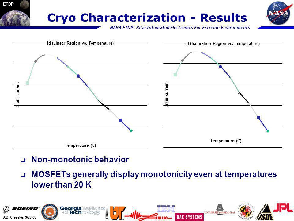 NASA ETDP: SiGe Integrated Electronics For Extreme Environments J.D. Cressler, 3/28/08 ETDP Cryo Characterization - Results Non-monotonic behavior MOS