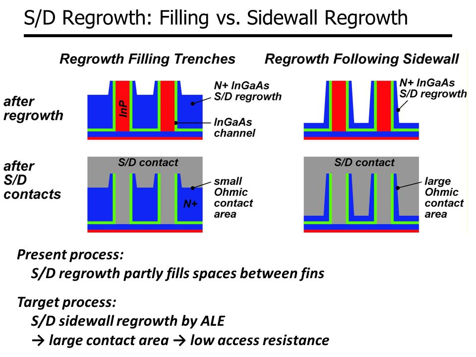 S/D Regrowth: Filling vs.