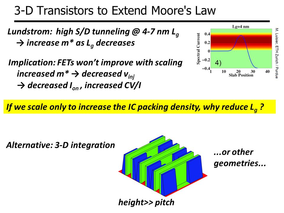 3-D Transistors to Extend Moore s Law Lundstrom: high S/D tunneling @ 4-7 nm L g increase m* as L g decreases Implication: FETs wont improve with scaling increased m* decreased v inj decreased I on, increased CV/I Alternative: 3-D integration If we scale only to increase the IC packing density, why reduce L g .