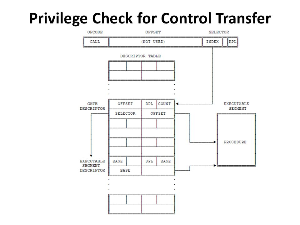 Four different privilege levels are used to check the validity of a control transfer via a call gate: 1.