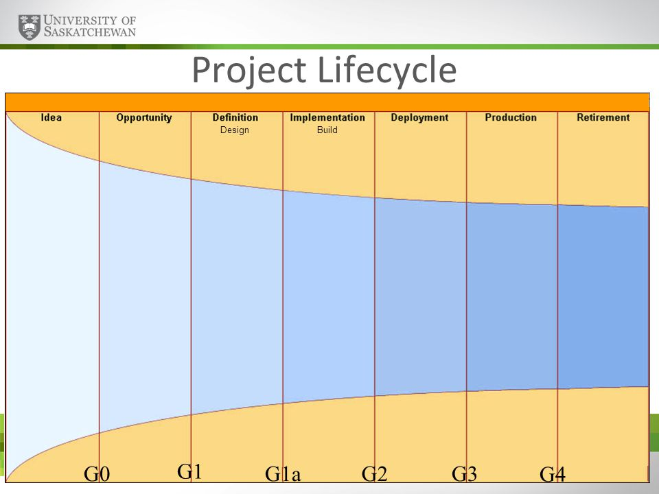 www.usask.ca Project Lifecycle G0G1a G1 G3G2 G4 DesignBuild