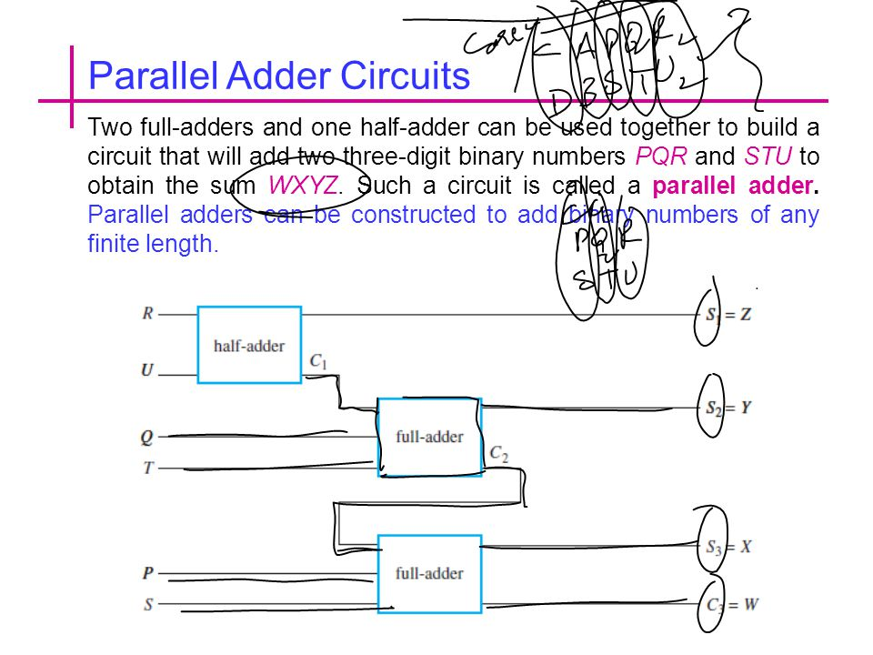 Two full-adders and one half-adder can be used together to build a circuit that will add two three-digit binary numbers PQR and STU to obtain the sum WXYZ.