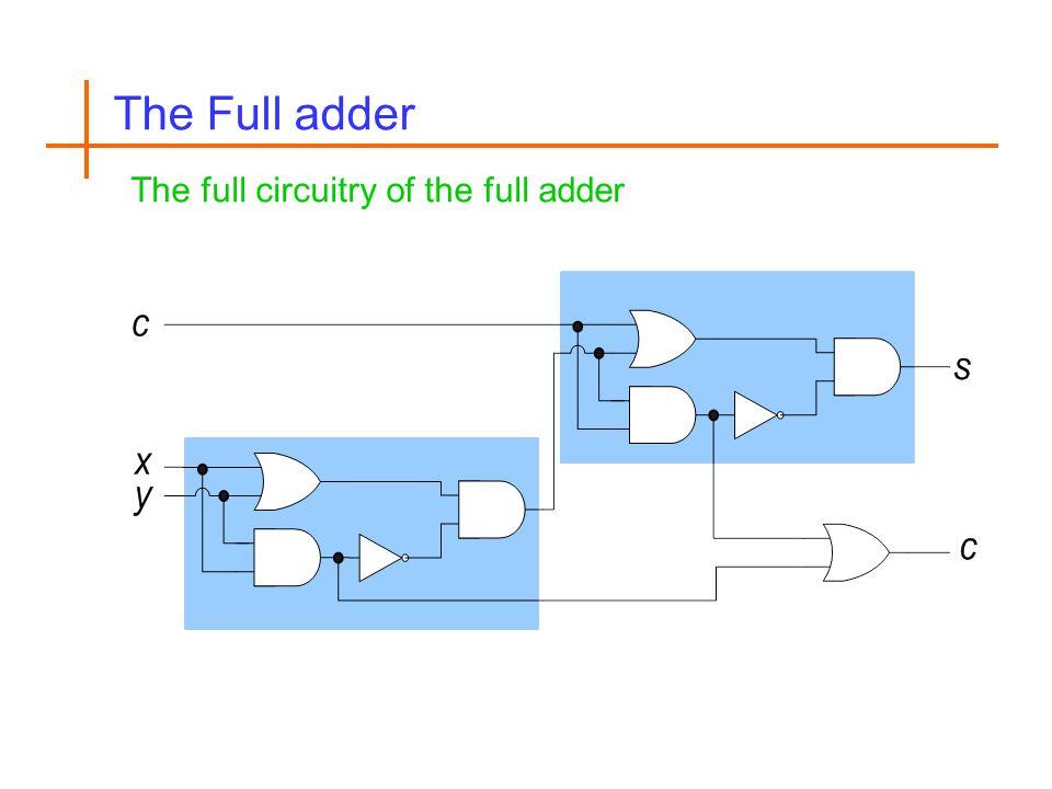 The Full adder The full circuitry of the full adder