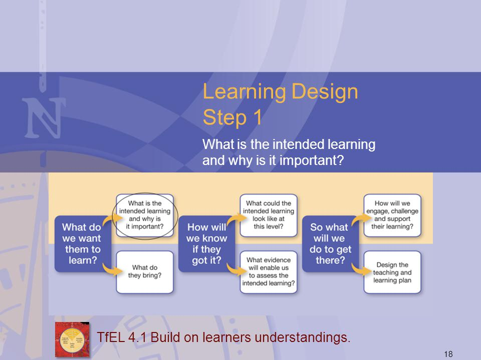 18 Learning Design Step 1 What is the intended learning and why is it important? TfEL 4.1 Build on learners understandings.