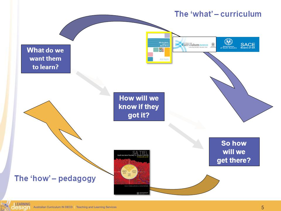 So how will we get there? How will we know if they got it? Wha t do we want them to learn? The what – curriculum The how – pedagogy 5