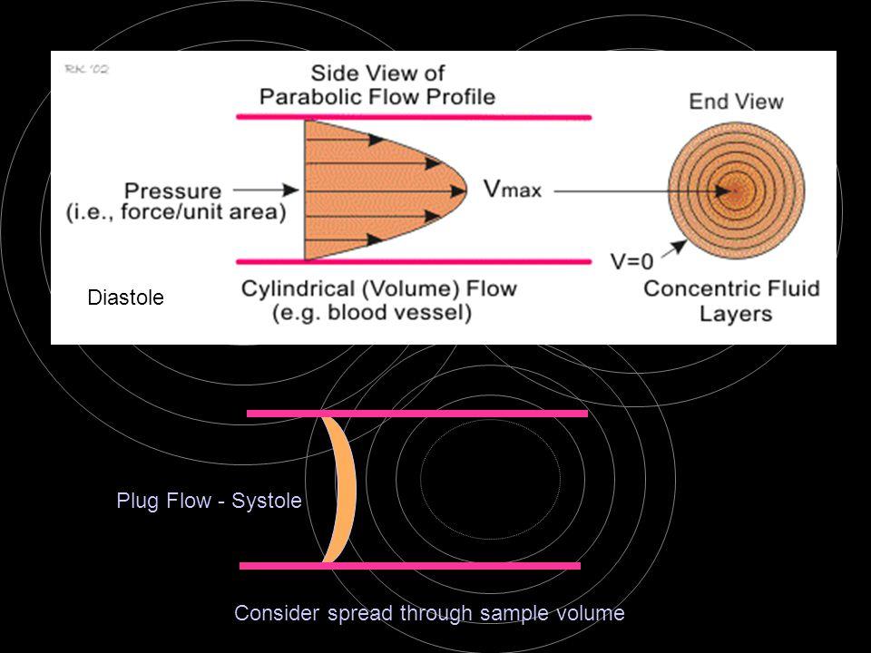 Plug Flow - Systole Diastole Consider spread through sample volume