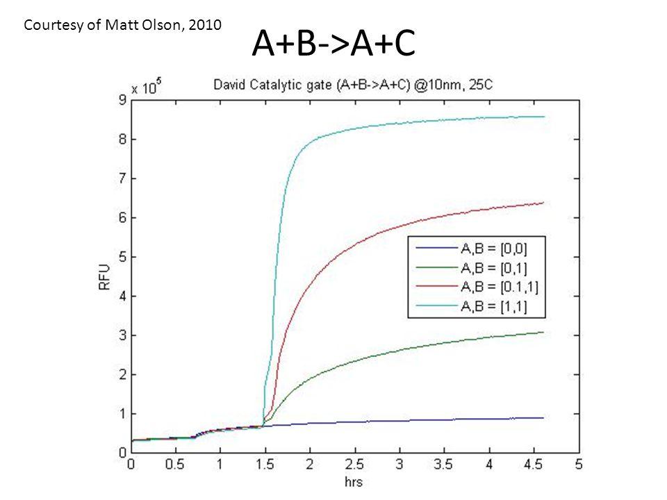 A+B->A+C Courtesy of Matt Olson, 2010