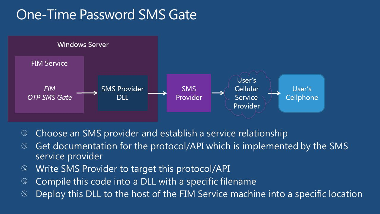Windows Server One-Time Password SMS Gate Choose an SMS provider and establish a service relationship Get documentation for the protocol/API which is