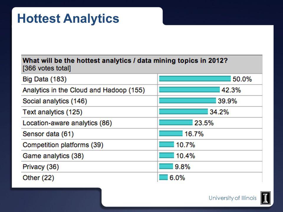 University of Illinois Hottest Analytics