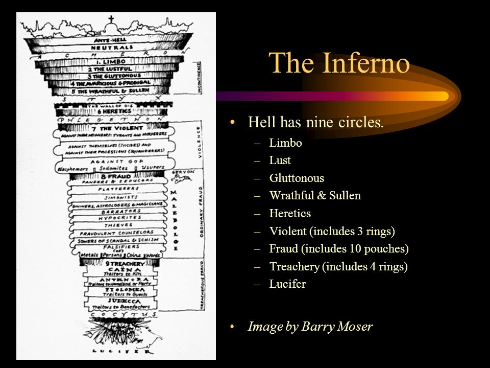 The Inferno Hell has nine circles. –Limbo –Lust –Gluttonous –Wrathful & Sullen –Heretics –Violent (includes 3 rings) –Fraud (includes 10 pouches) –Tre