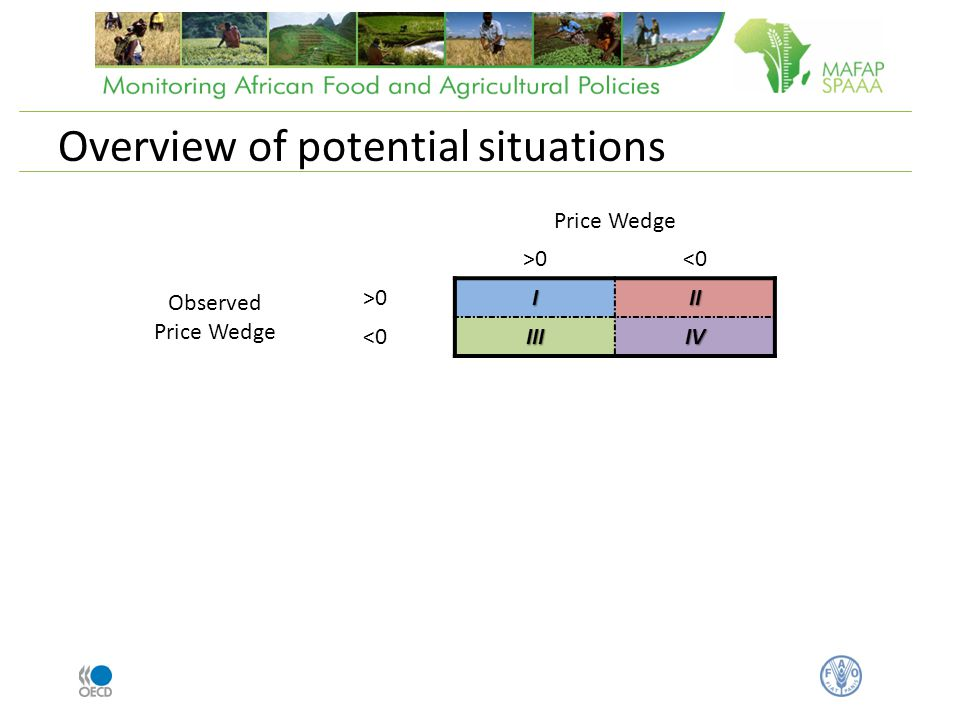 Case IV (OPW<0 & PW<0) [imported] Price Wedge >0<0 Observed Price Wedge >0III <0IIIIV