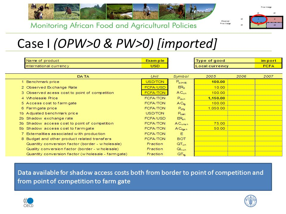 Case I (OPW>0 & PW>0) [imported] Price Wedge >0<0 Observed Price Wedge >0III <0IIIIV Data available for shadow access costs both from border to point of competition and from point of competition to farm gate