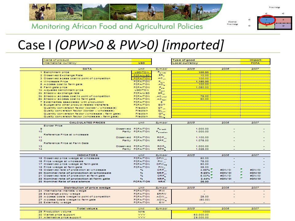 Case I (OPW>0 & PW>0) [imported] Price Wedge >0<0 Observed Price Wedge >0III <0IIIIV