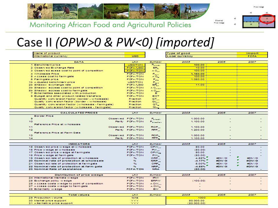 Case II (OPW>0 & PW<0) [imported] Price Wedge >0<0 Observed Price Wedge >0III <0IIIIV
