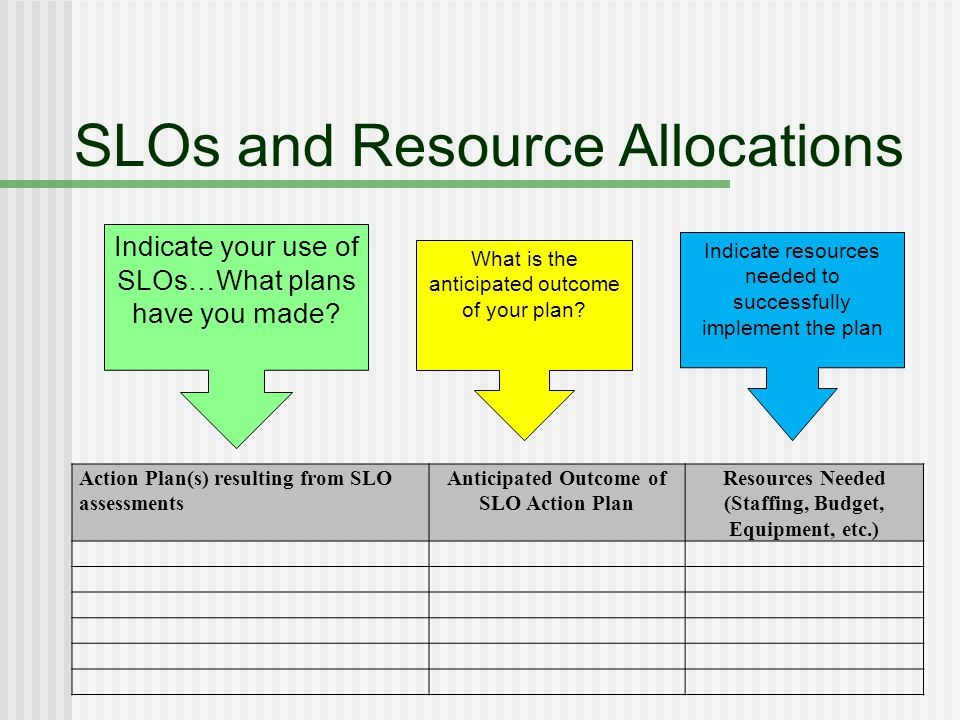 SLOs and Resource Allocations Action Plan(s) resulting from SLO assessments Anticipated Outcome of SLO Action Plan Resources Needed (Staffing, Budget, Equipment, etc.) Indicate your use of SLOs…What plans have you made.