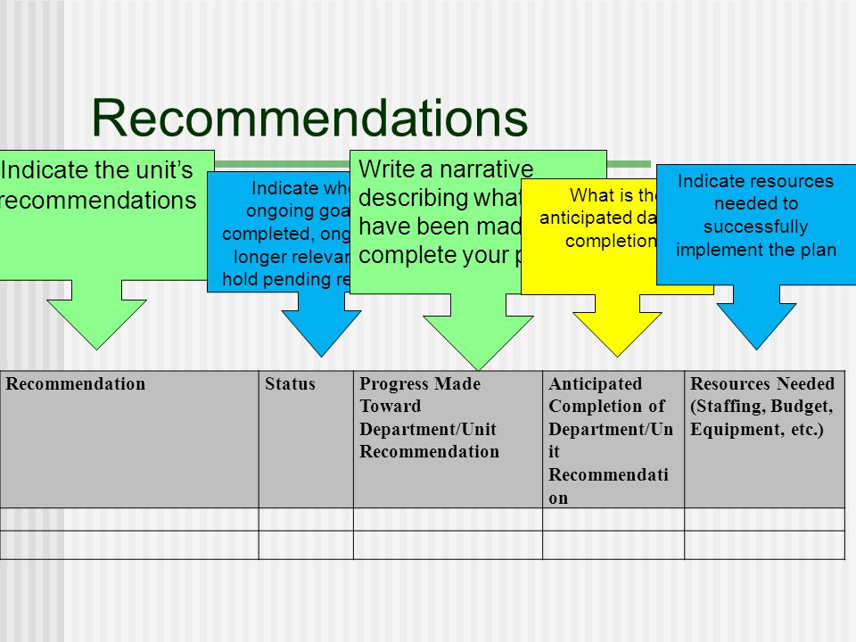 Recommendations Indicate the units recommendations Indicate whether ongoing goals are completed, ongoing, no longer relevant or on hold pending resources Write a narrative describing what efforts have been made to complete your plans.