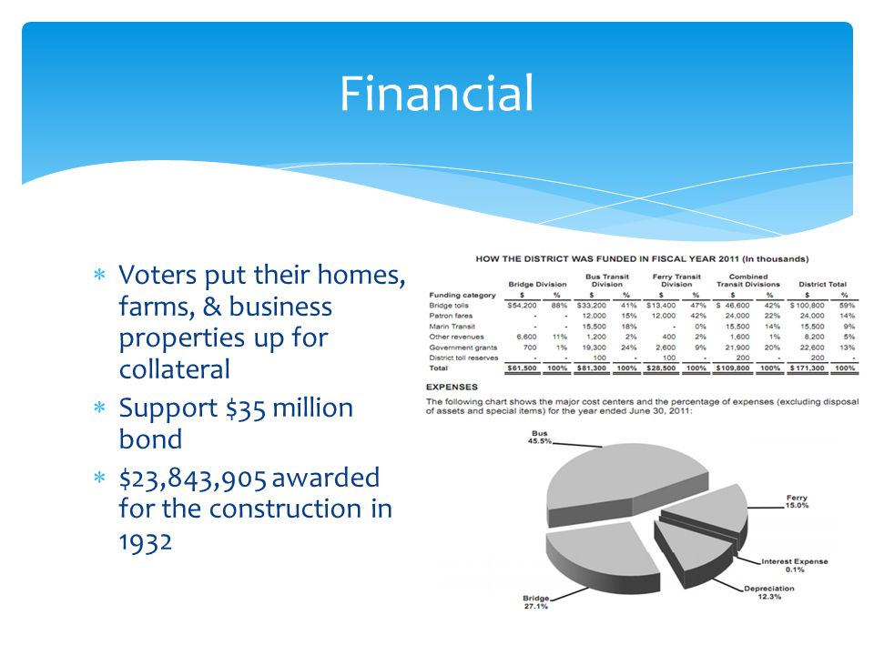 Voters put their homes, farms, & business properties up for collateral Support $35 million bond $23,843,905 awarded for the construction in 1932 Finan