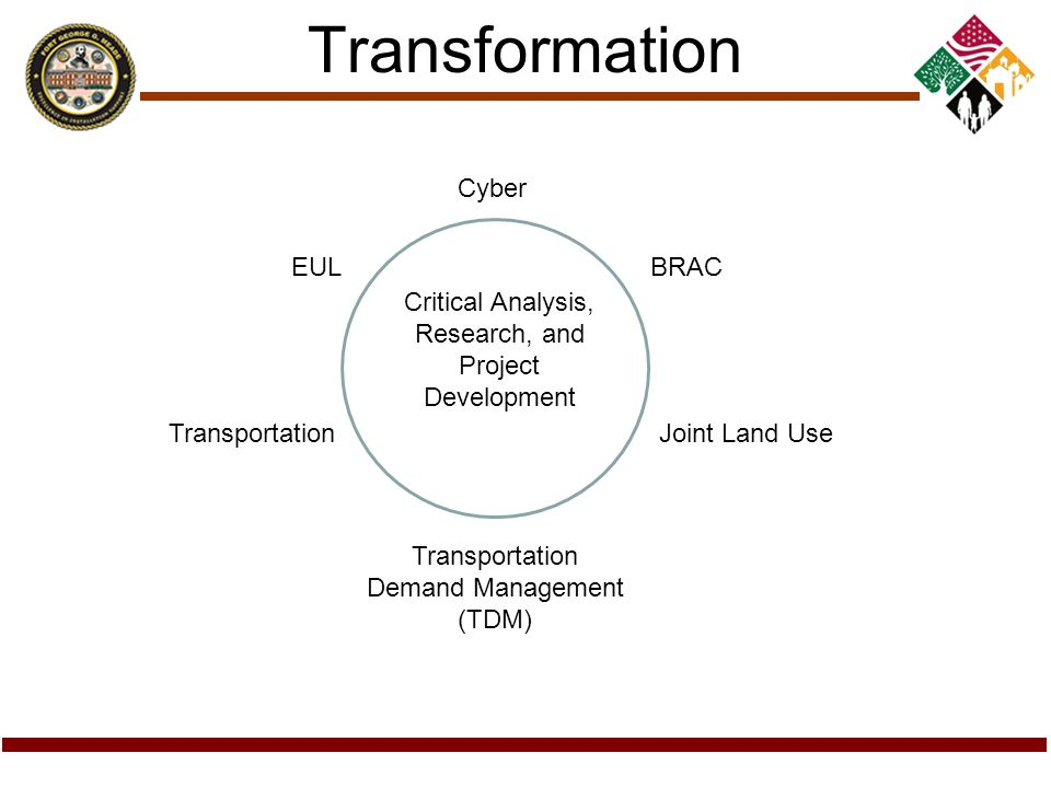 Transformation Critical Analysis, Research, and Project Development BRACEUL Cyber Joint Land UseTransportation Transportation Demand Management (TDM)
