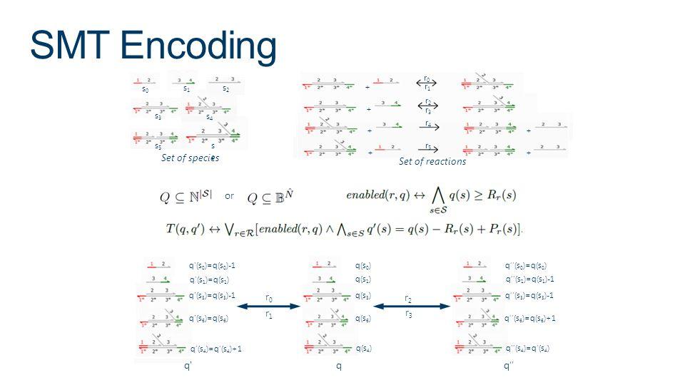 SMT Encoding q(s 0 ) q(s 1 ) q(s 3 ) q(s 6 ) q(s 4 ) + + + + + + Set of reactions r0r0 r1r1 r2r2 r3r3 r4r4 r5r5 Set of species s0s0 s1s1 s2s2 s3s3 s4s4 s5s5 q (s 0 )=q(s 0 )-1 q (s 1 )=q(s 1 ) q (s 3 )=q(s 3 )-1 q (s 6 )=q(s 6 ) q(s 4 )=q(s 4 )+1 q(s 0 )=q(s 0 ) q(s 1 )=q(s 1 )-1 q(s 3 )=q(s 3 )-1 q(s 6 )=q(s 6 )+1 q(s 4 )=q(s 4 ) r0r0 r1r1 r2r2 r3r3 q q q or s6s6