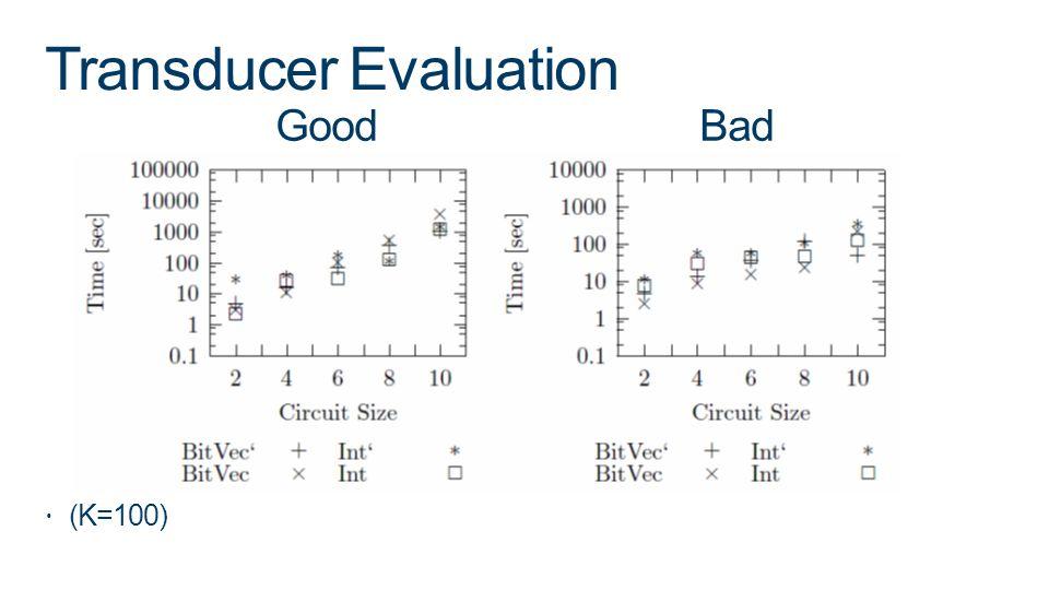 Transducer Evaluation (K=100) Good Bad